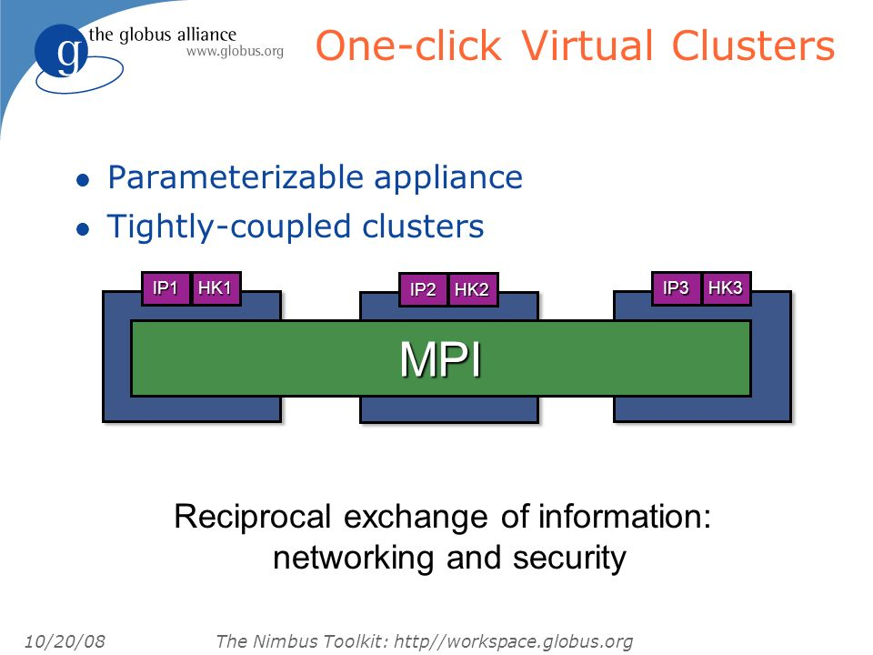 10/20/08 The Nimbus Toolkit: http//workspace.globus.org IP1HK1 IP2HK2 IP3HK3 MPI Reciprocal exchange of information: networking and security One-click Virtual Clusters l Parameterizable appliance l Tightly-coupled clusters