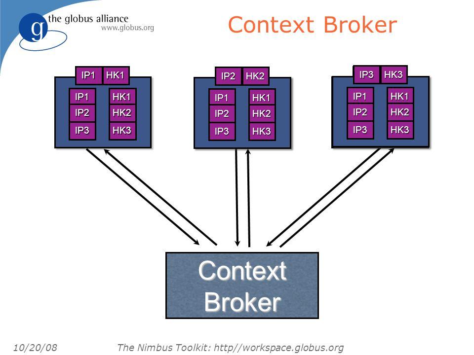 10/20/08 The Nimbus Toolkit: http//workspace.globus.org Context BrokerIP1HK1 IP1 IP2 IP3 HK1 HK2 HK3 IP1HK1 IP1 IP1 IP1 IP1 IP1 IP1 IP1HK1 IP1 IP1 IP1 IP1 IP1 IP1 IP2HK2 IP1 IP2 IP3 HK1 HK2 HK3 IP3HK3 IP1 IP2 IP3 HK1 HK2 HK3