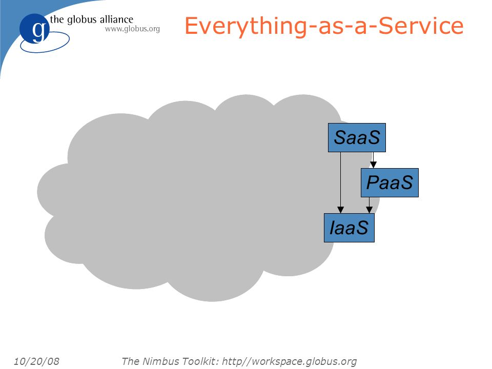 10/20/08 The Nimbus Toolkit: http//workspace.globus.org Everything-as-a-Service IaaS PaaS SaaS