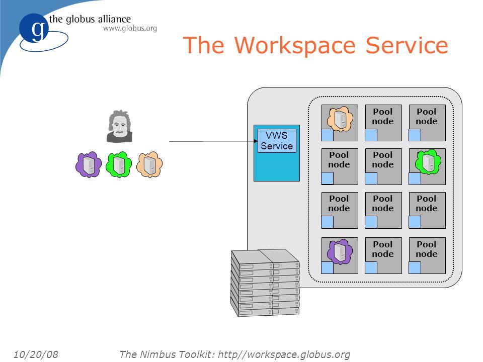 10/20/08 The Nimbus Toolkit: http//workspace.globus.org Who Runs on Nimbus.