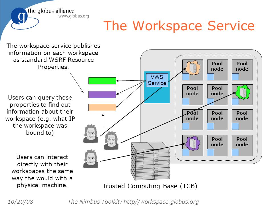 10/20/08 The Nimbus Toolkit: http//workspace.globus.org The IaaS Gateway IaaS gateway EC2 potentially other providers workspace control workspace resource manager workspace pilot workspace client cloud client storage service workspace service EC2 WSRF