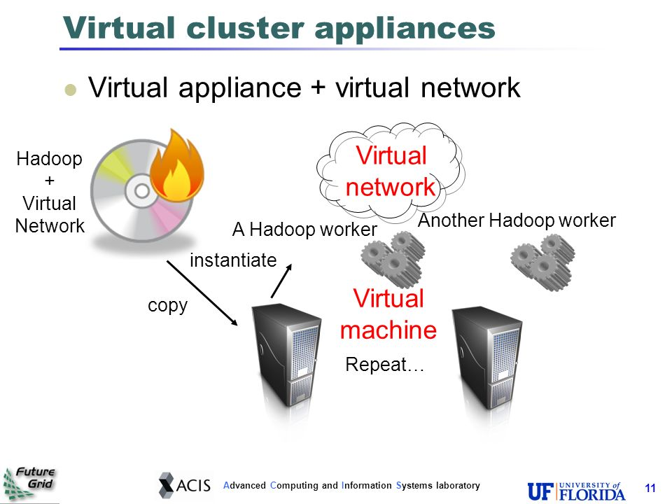 Advanced Computing and Information Systems laboratory 11 Virtual cluster appliances Virtual appliance + virtual network copy instantiate Hadoop + Virtual Network A Hadoop worker Another Hadoop worker Repeat… Virtual machine Virtual network