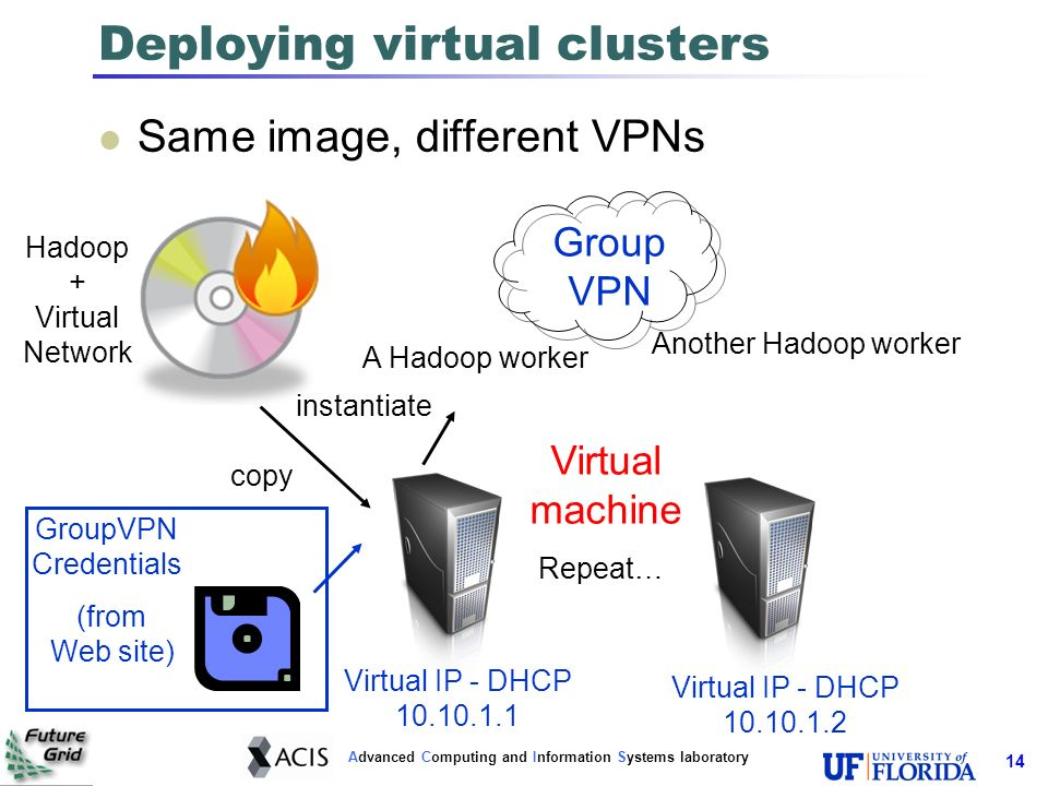 Advanced Computing and Information Systems laboratory 14 Deploying virtual clusters Same image, different VPNs copy instantiate Hadoop + Virtual Network A Hadoop worker Another Hadoop worker Repeat… Virtual machine Group VPN GroupVPN Credentials (from Web site) Virtual IP - DHCP 10.10.1.1 Virtual IP - DHCP 10.10.1.2