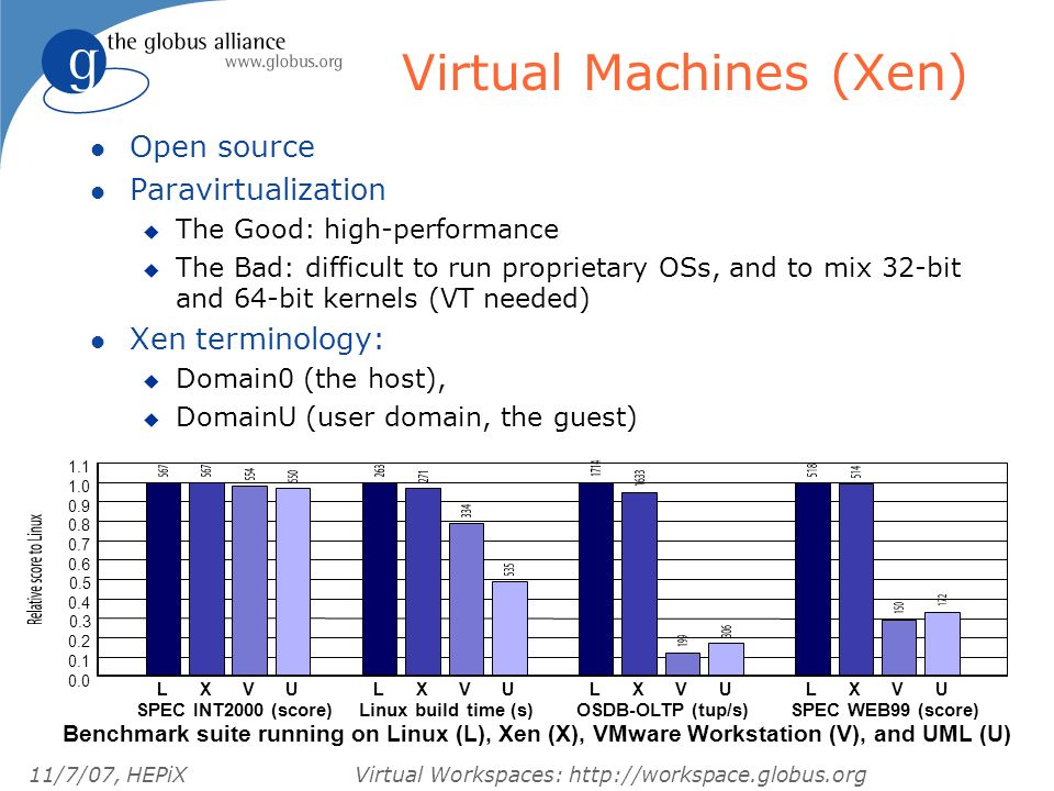 11/7/07, HEPiXVirtual Workspaces: http://workspace.globus.org Virtual Machines (Xen) l Open source l Paravirtualization u The Good: high-performance u The Bad: difficult to run proprietary OSs, and to mix 32-bit and 64-bit kernels (VT needed) l Xen terminology: u Domain0 (the host), u DomainU (user domain, the guest) LXVU SPEC INT2000 (score) LXVU Linux build time (s) LXVU OSDB-OLTP (tup/s) LXVU SPEC WEB99 (score) 0.0 0.1 0.2 0.3 0.4 0.5 0.6 0.7 0.8 0.9 1.0 1.1 Benchmark suite running on Linux (L), Xen (X), VMware Workstation (V), and UML (U)