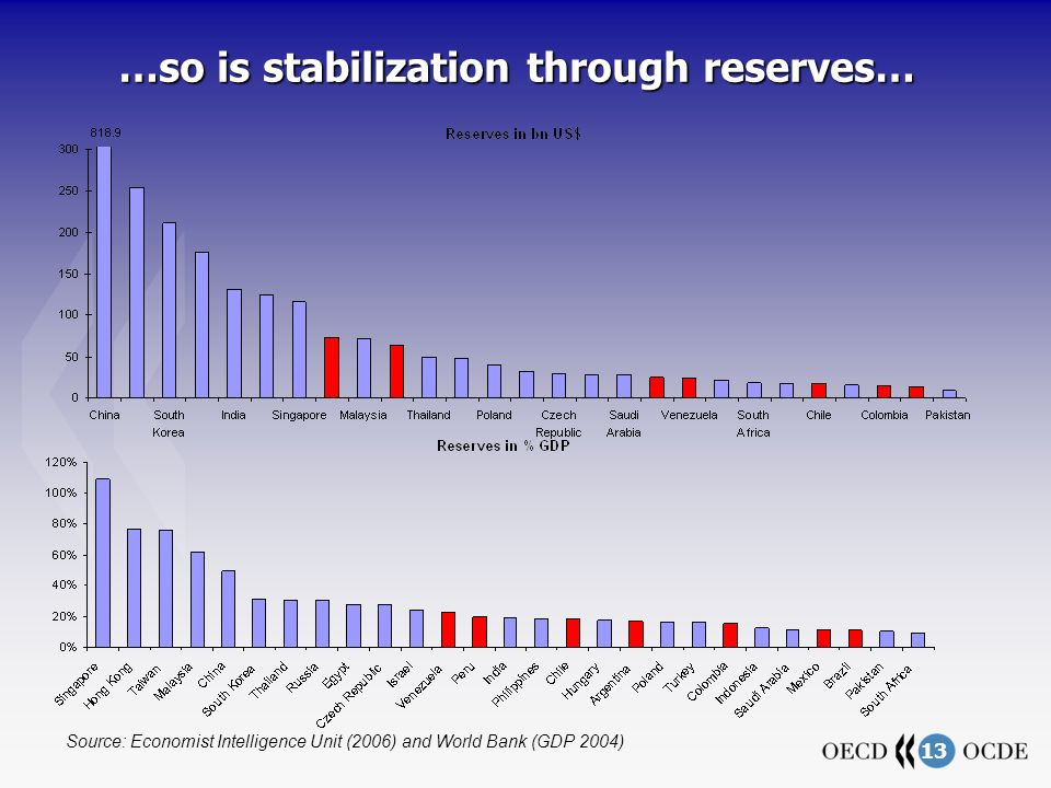 13 …so is stabilization through reserves… Source: Economist Intelligence Unit (2006) and World Bank (GDP 2004)