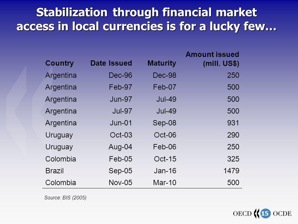 15 Stabilization through financial market access in local currencies is for a lucky few… CountryDate IssuedMaturity Amount issued (mill. US$) Argentin