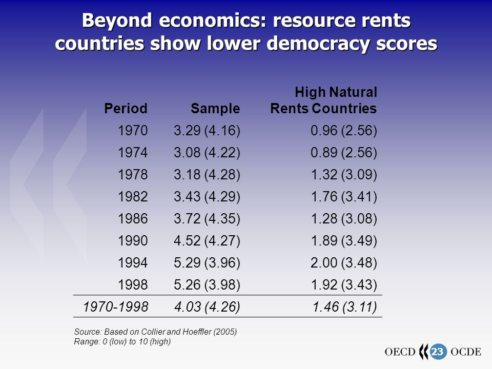 23 Beyond economics: resource rents countries show lower democracy scores PeriodSample High Natural Rents Countries (4.16)0.96 (2.56) (4.22)0.89 (2.56) (4.28)1.32 (3.09) (4.29)1.76 (3.41) (4.35)1.28 (3.08) (4.27)1.89 (3.49) (3.96)2.00 (3.48) (3.98)1.92 (3.43) (4.26)1.46 (3.11) Source: Based on Collier and Hoeffler (2005) Range: 0 (low) to 10 (high)