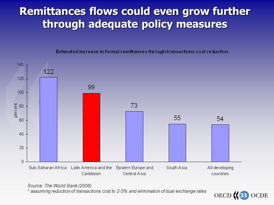 33 Remittances flows could even grow further through adequate policy measures Source: The World Bank (2006) * assuming reduction of transactions cost to 2-5% and elimination of dual exchange rates
