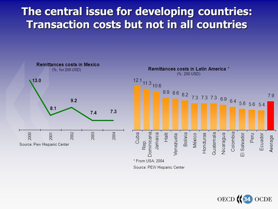 34 The central issue for developing countries: Transaction costs but not in all countries Remittances costs in Mexico (%, for 200 USD) 13.0 7.3 7.4 9.2 8.1 20002001 200220032004 Source: Pew Hispanic Center Remittances costs in Latin America * (%, 200 USD) 12.1 11.3 10.6 8.9 8.6 8.2 7.3 6.9 6.4 5.8 5.6 5.4 7.9 Cuba Rep.