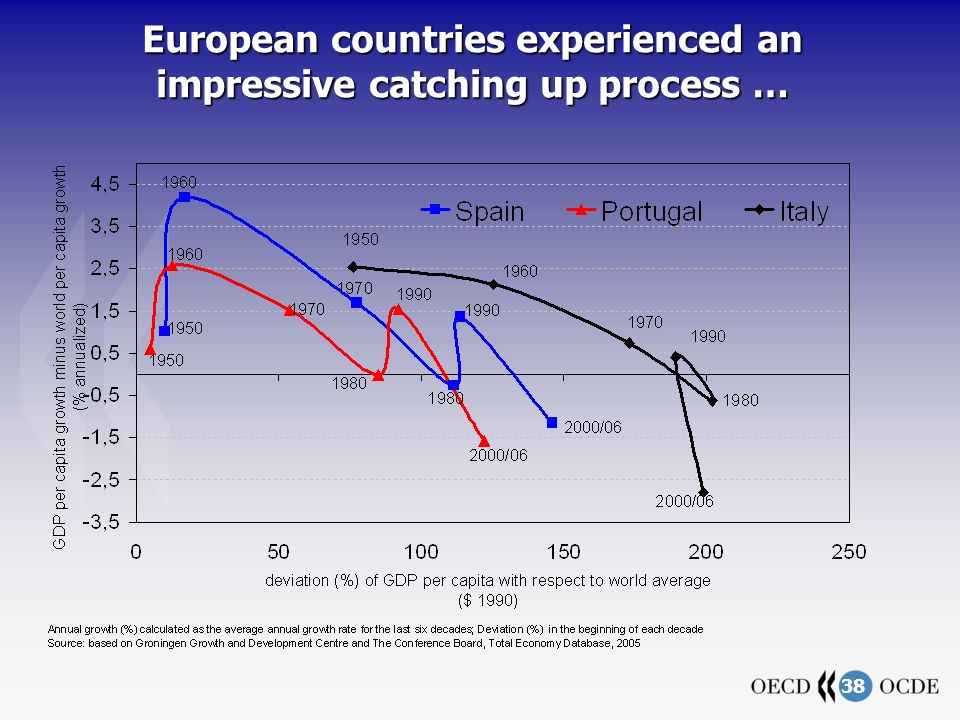 38 European countries experienced an impressive catching up process …