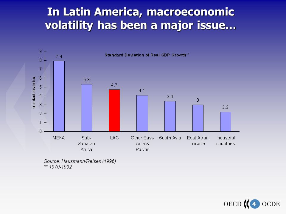 4 In Latin America, macroeconomic volatility has been a major issue… Source: Hausmann/Reisen (1996) ** 1970-1992