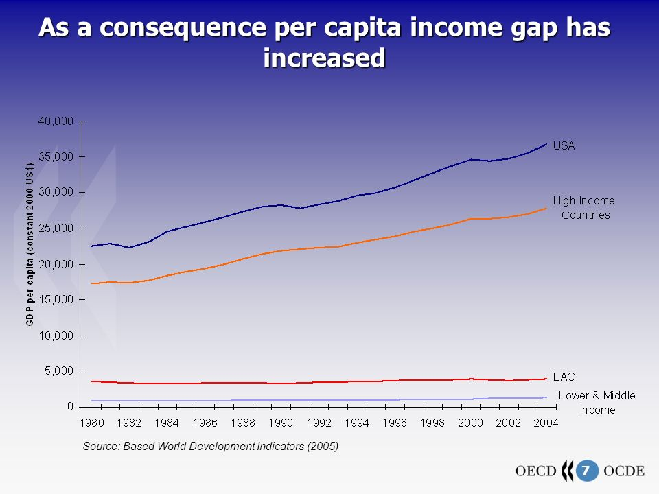 7 As a consequence per capita income gap has increased Source: Based World Development Indicators (2005)