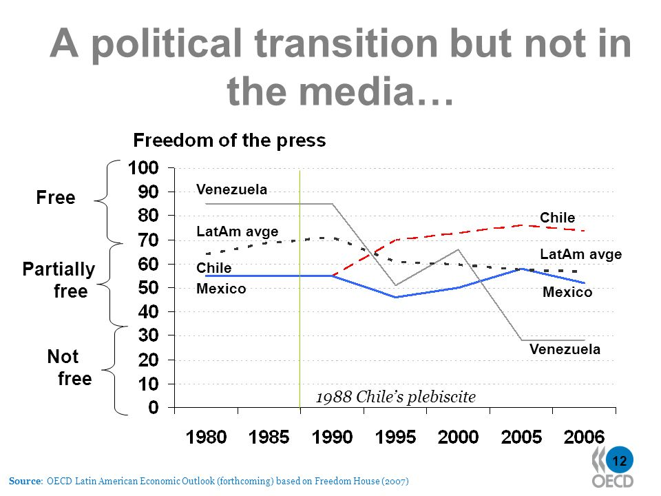 12 A political transition but not in the media… Source: OECD Latin American Economic Outlook (forthcoming) based on Freedom House (2007) Venezuela Mex