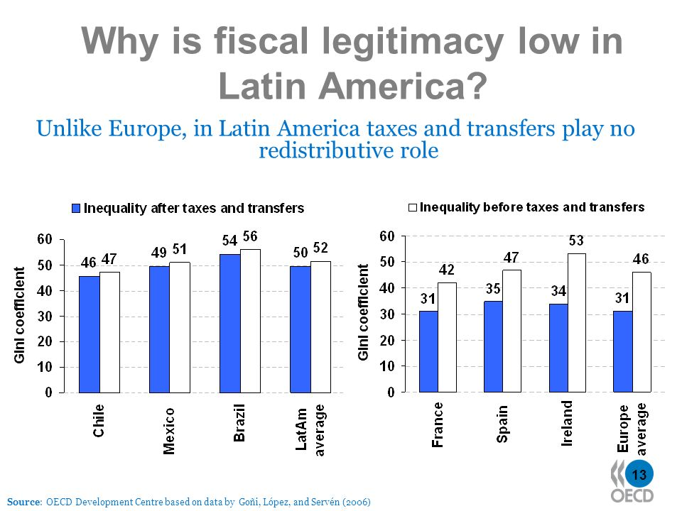 13 Why is fiscal legitimacy low in Latin America? Unlike Europe, in Latin America taxes and transfers play no redistributive role Source: OECD Develop