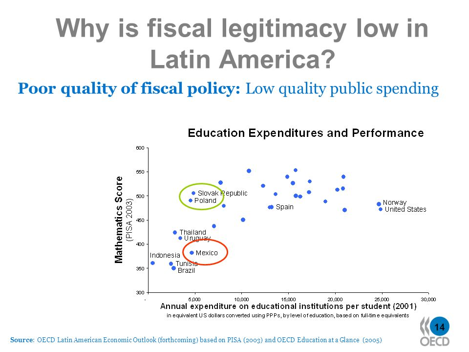 14 Why is fiscal legitimacy low in Latin America? Poor quality of fiscal policy: Low quality public spending Source: OECD Latin American Economic Outl