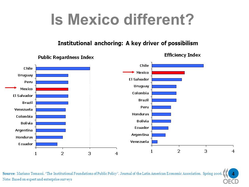 4 Is Mexico different? Institutional anchoring: A key driver of possibilism Source: Mariano Tomassi. The Institutional Foundations of Public Policy. J