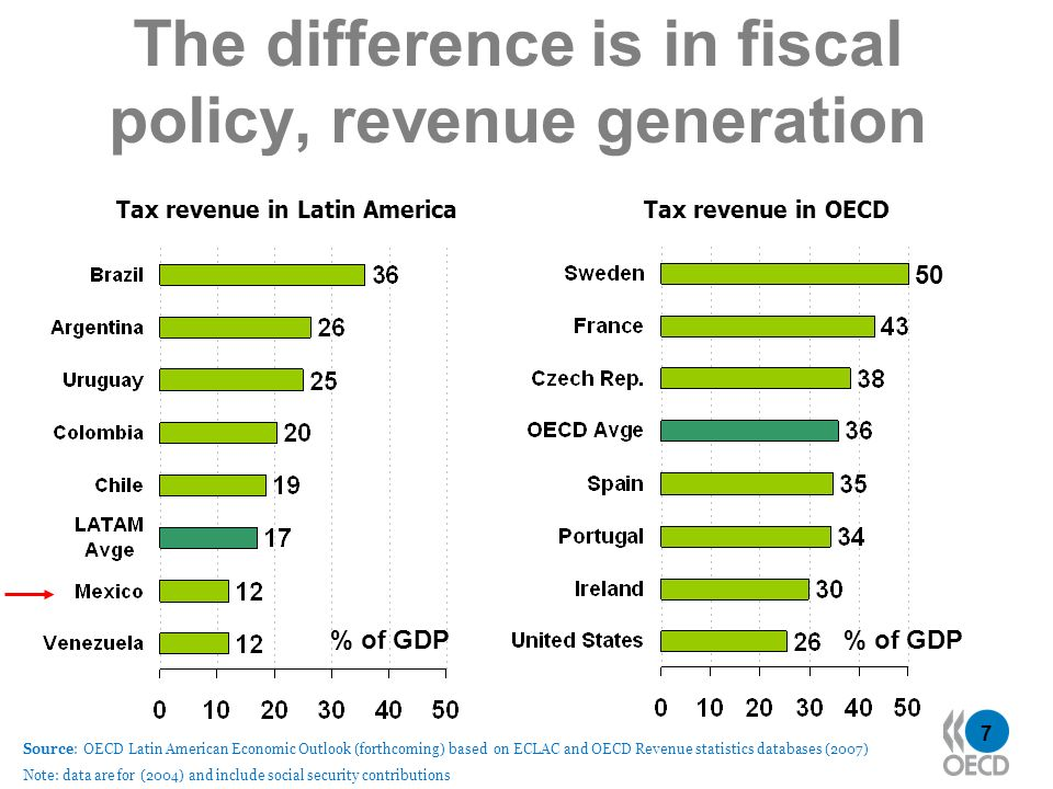 7 The difference is in fiscal policy, revenue generation Tax revenue in Latin AmericaTax revenue in OECD Source: OECD Latin American Economic Outlook