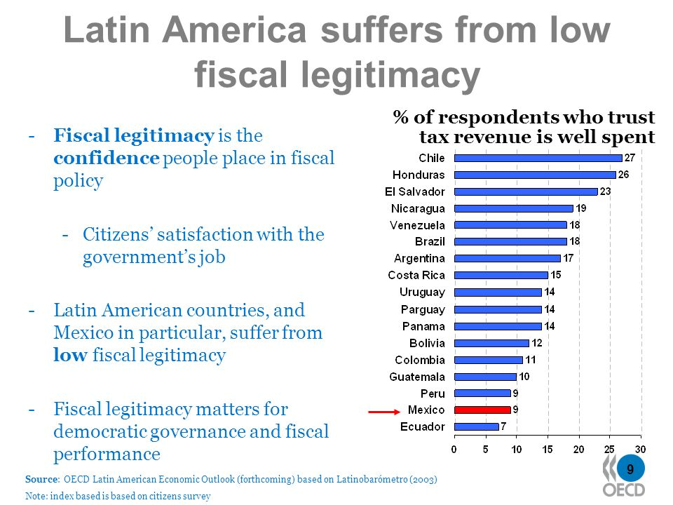 9 Latin America suffers from low fiscal legitimacy -Fiscal legitimacy is the confidence people place in fiscal policy -Citizens satisfaction with the governments job -Latin American countries, and Mexico in particular, suffer from low fiscal legitimacy -Fiscal legitimacy matters for democratic governance and fiscal performance % of respondents who trust tax revenue is well spent Source: OECD Latin American Economic Outlook (forthcoming) based on Latinobarómetro (2003) Note: index based is based on citizens survey