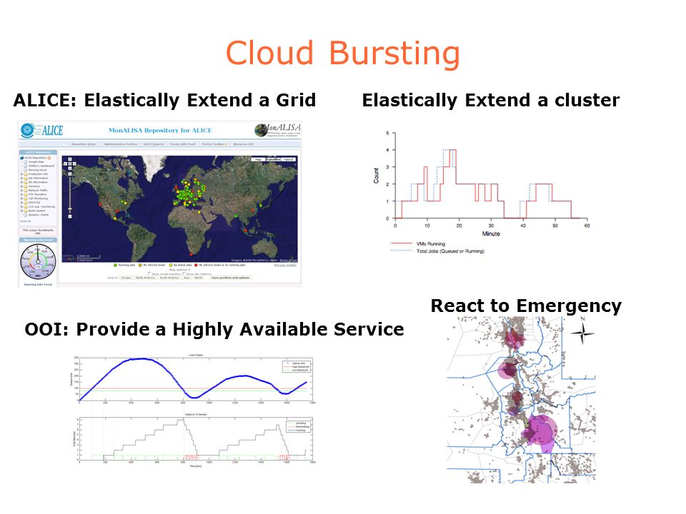 Cloud Bursting ALICE: Elastically Extend a GridElastically Extend a cluster React to Emergency OOI: Provide a Highly Available Service