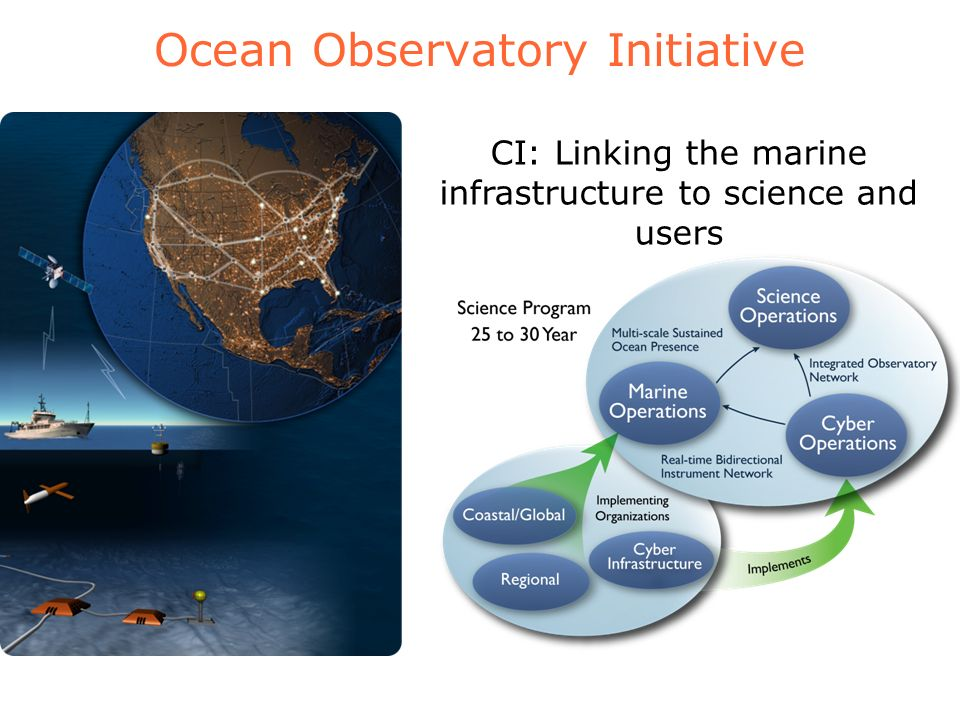 Ocean Observatory Initiative CI: Linking the marine infrastructure to science and users