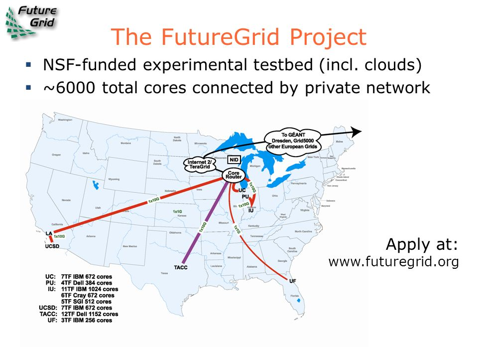 The FutureGrid Project Apply at: www.futuregrid.org NSF-funded experimental testbed (incl. clouds) ~6000 total cores connected by private network