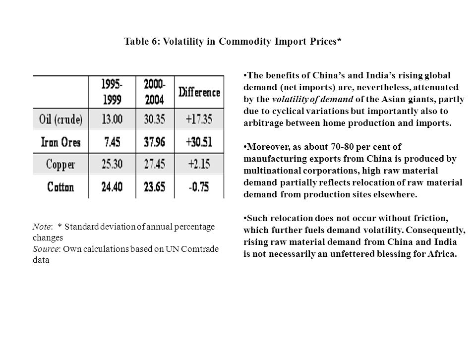 Table 6: Volatility in Commodity Import Prices* Note: * Standard deviation of annual percentage changes Source: Own calculations based on UN Comtrade