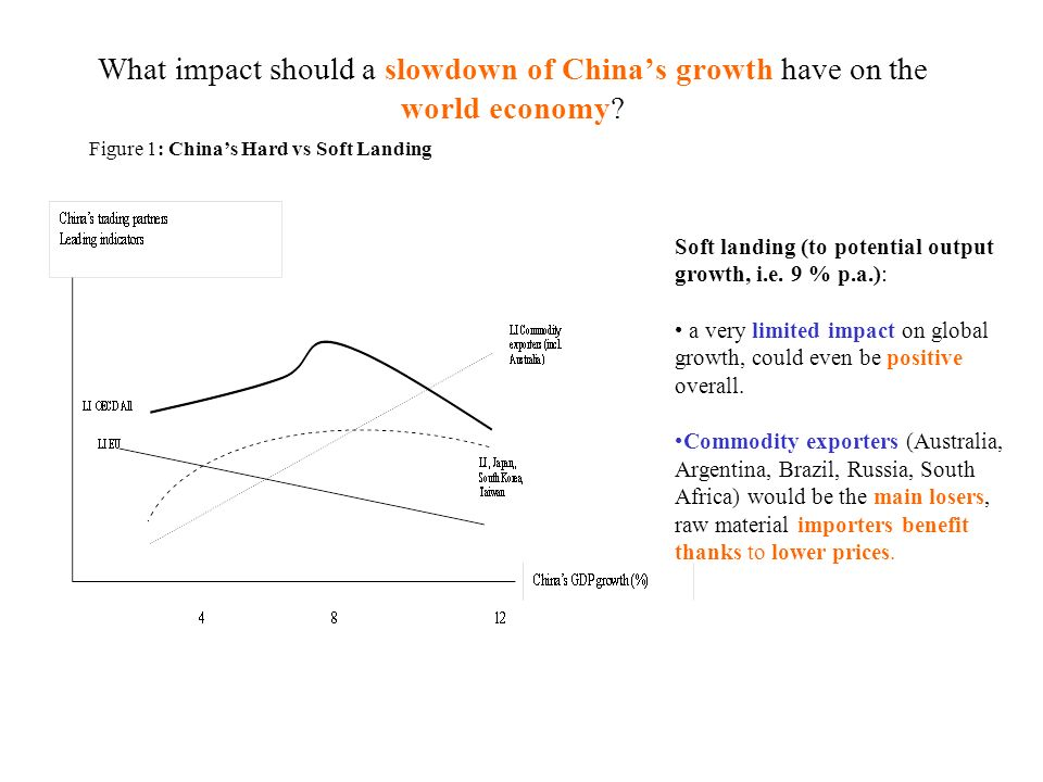 What impact should a slowdown of Chinas growth have on the world economy? Figure 1: Chinas Hard vs Soft Landing Soft landing (to potential outputgrowt