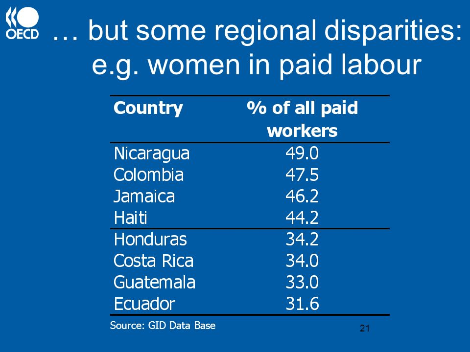 21 … but some regional disparities: e.g. women in paid labour Source: GID Data Base