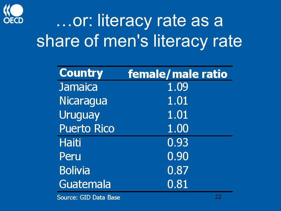 22 …or: literacy rate as a share of men's literacy rate Source: GID Data Base