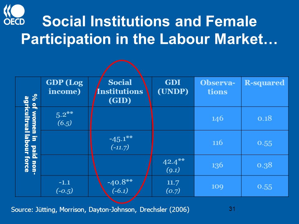 31 Social Institutions and Female Participation in the Labour Market… Source: Jütting, Morrison, Dayton-Johnson, Drechsler (2006) GDP (Log income) Soc