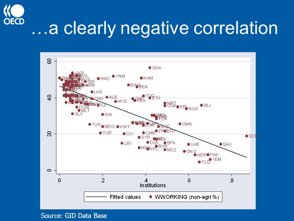 32 …a clearly negative correlation Source: GID Data Base