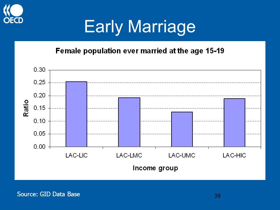 36 Early Marriage Source: GID Data Base