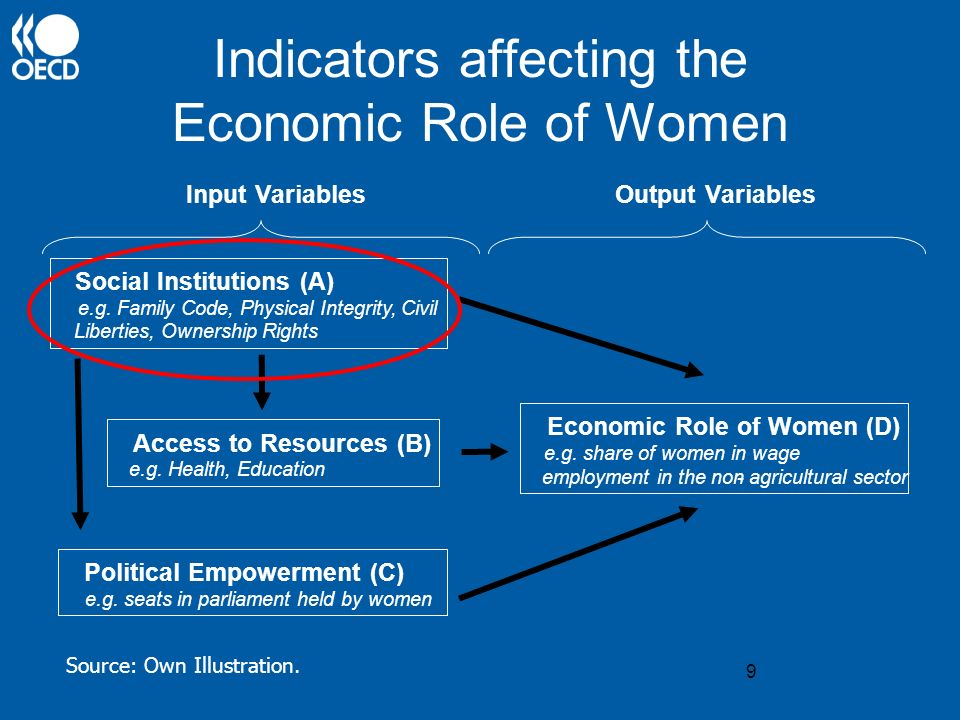 30 IV) The Impact of Social Institutions on Gender Equality Modelling approach - (access to resources) = f (social institutions) + (log Y) + e t - (economic role of women) = f (access to resources) + (log Y) + e t - (economic role of women) = f (social institutions) + (log Y) + e t