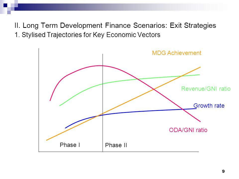 9 II. Long Term Development Finance Scenarios: Exit Strategies 1. Stylised Trajectories for Key Economic Vectors ODA/GNI ratio Growth rate Revenue/GNI