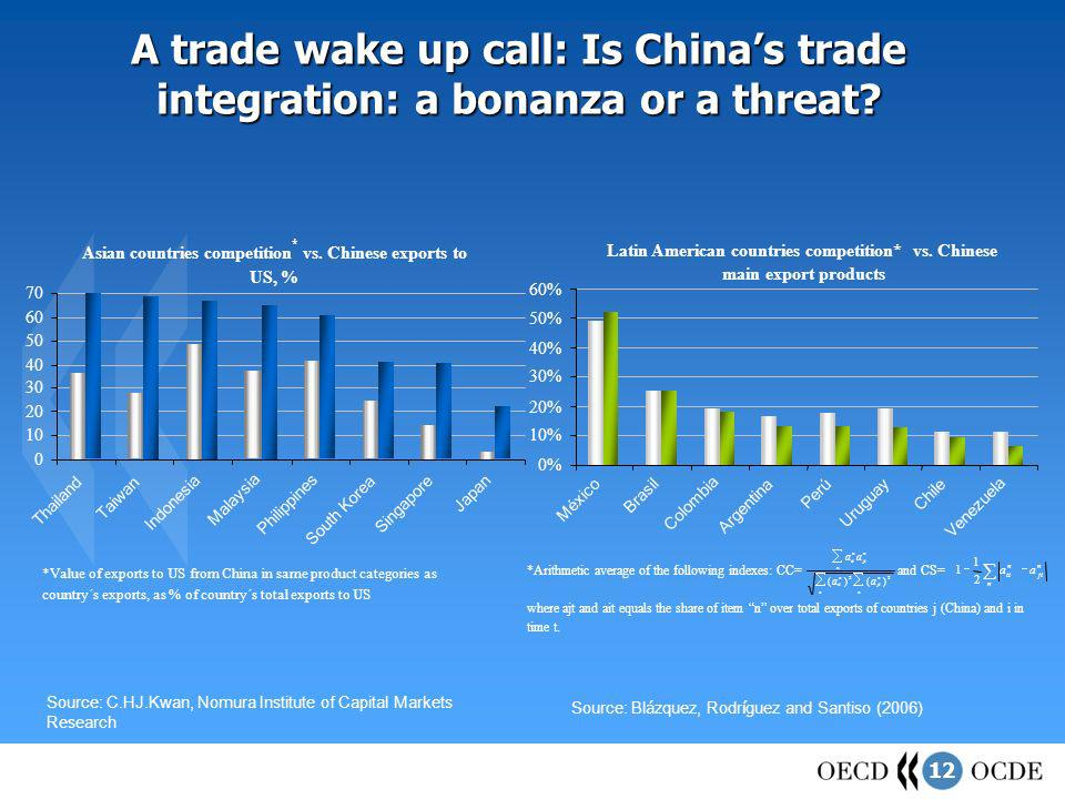 12 Source: C.HJ.Kwan, Nomura Institute of Capital Markets Research Source: Bl á zquez, Rodr í guez and Santiso (2006) A trade wake up call: Is Chinas