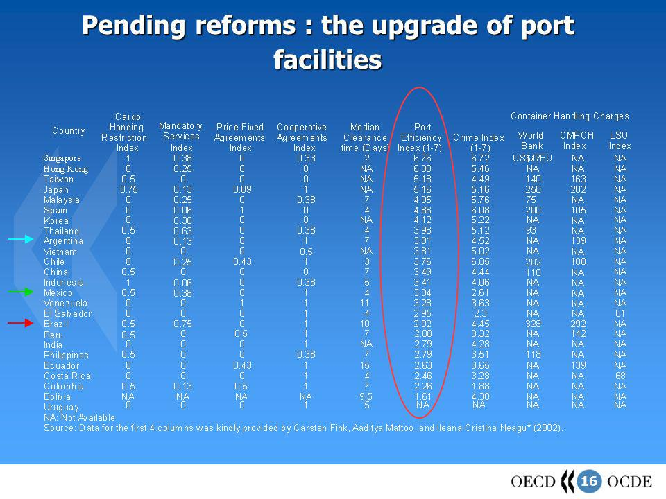 16 Pending reforms : the upgrade of port facilities