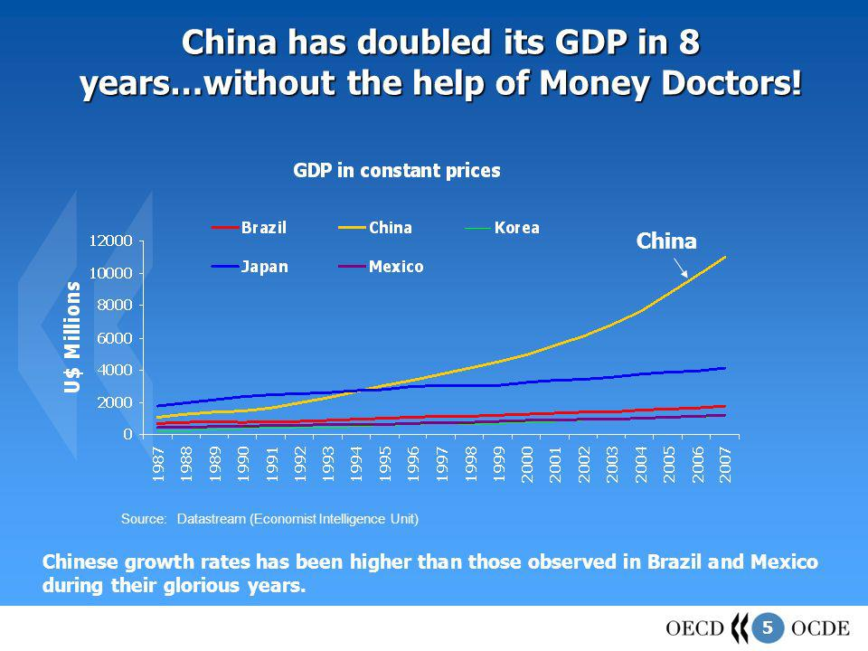 5 China has doubled its GDP in 8 years…without the help of Money Doctors.