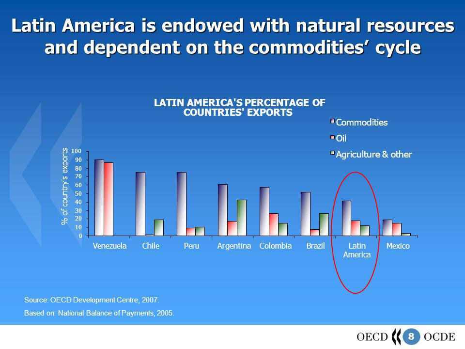 8 Latin America is endowed with natural resources and dependent on the commodities cycle Source: OECD Development Centre, 2007. Based on: National Bal