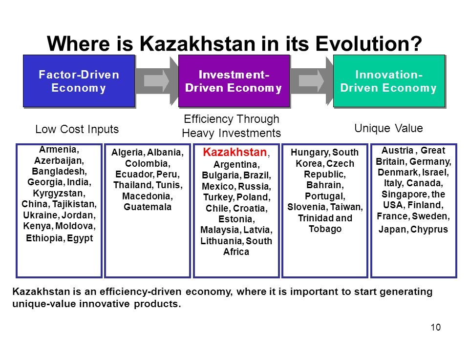 10 Kazakhstan is an efficiency-driven economy, where it is important to start generating unique-value innovative products.