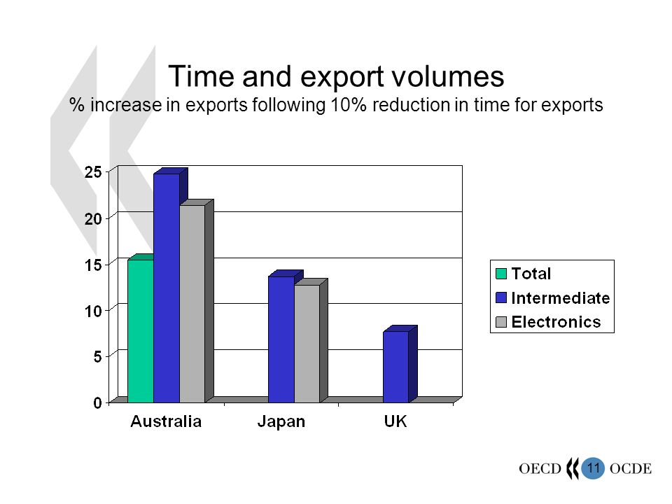 11 Time and export volumes % increase in exports following 10% reduction in time for exports