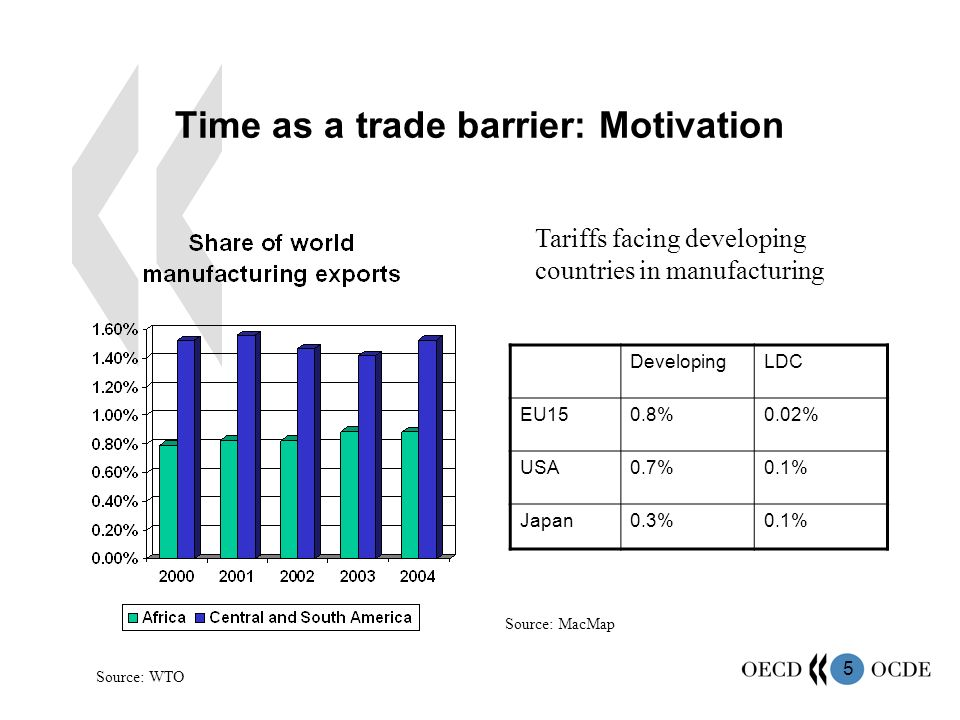 5 Time as a trade barrier: Motivation DevelopingLDC EU150.8%0.02% USA0.7%0.1% Japan0.3%0.1% Tariffs facing developing countries in manufacturing Source: MacMap Source: WTO