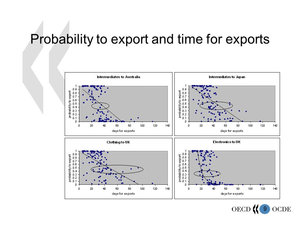 9 Probability to export and time for exports