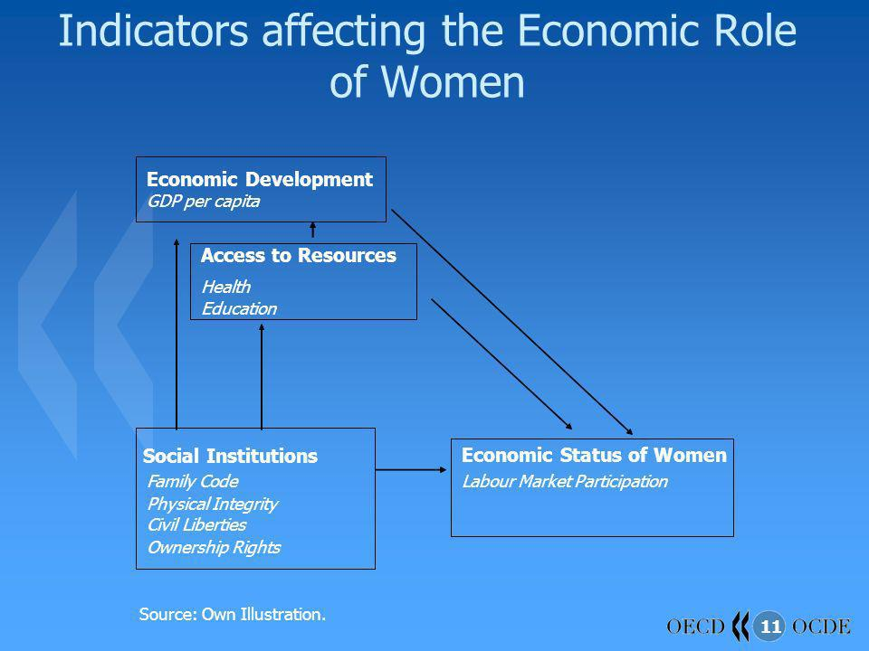 11 Indicators affecting the Economic Role of Women Source: Own Illustration. Economic Development GDP per capita Social Institutions Family Code Physi