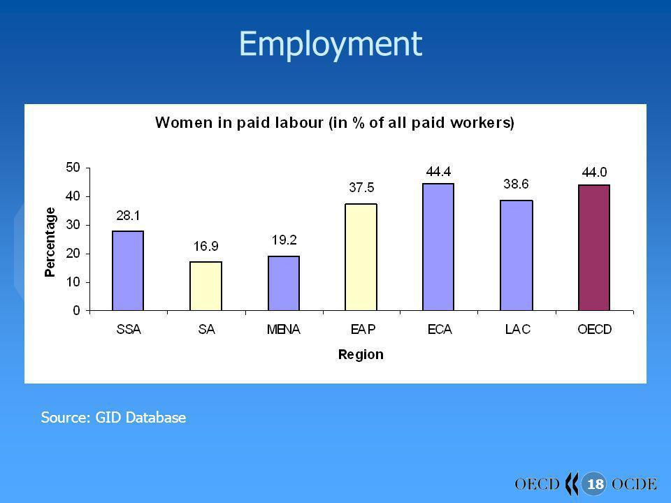 18 Employment Source: GID Database