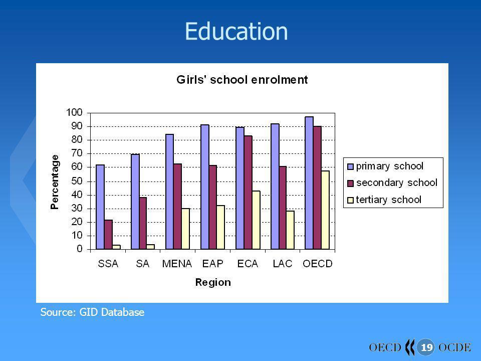 19 Education Source: GID Database