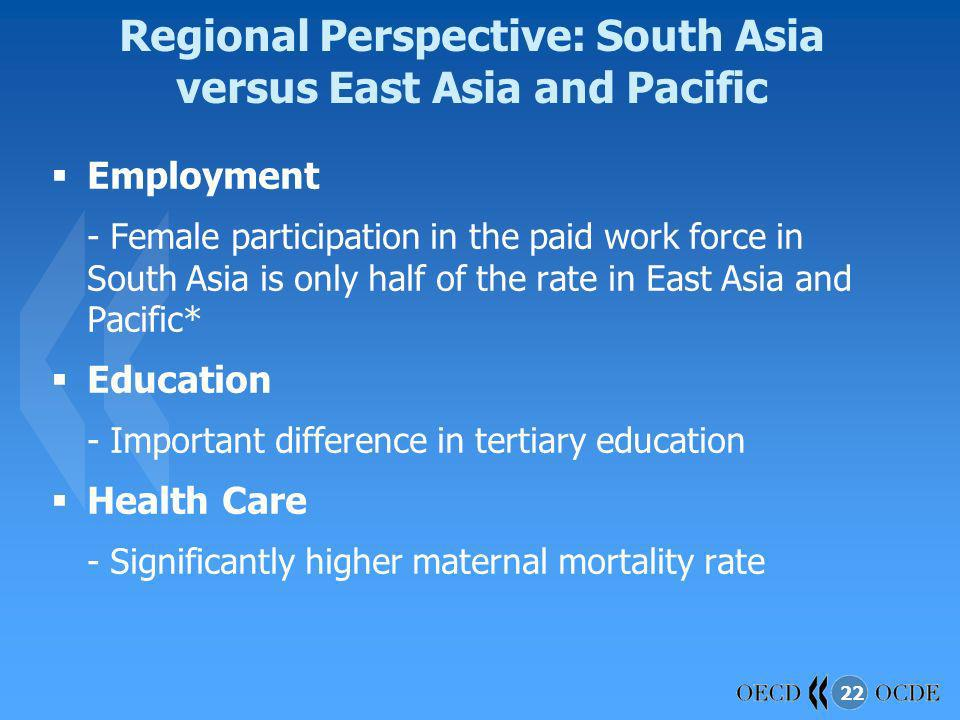 22 Regional Perspective: South Asia versus East Asia and Pacific Employment - Female participation in the paid work force in South Asia is only half o