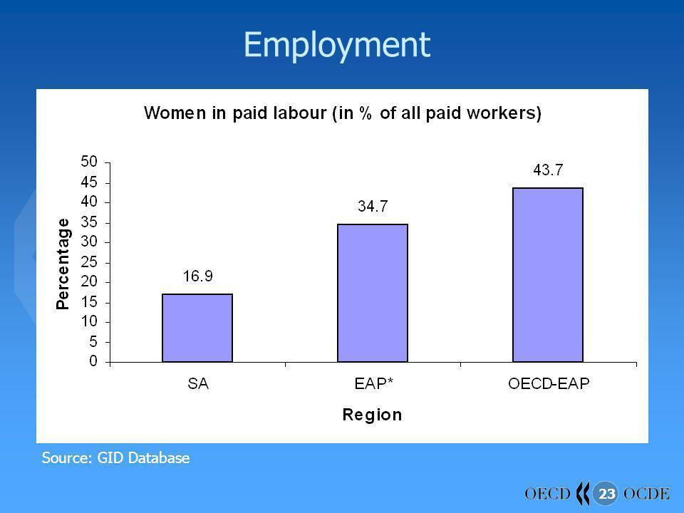 23 Employment Source: GID Database