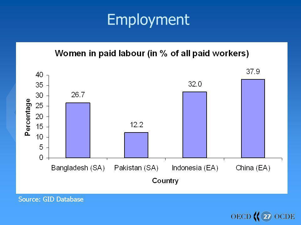 27 Employment Source: GID Database