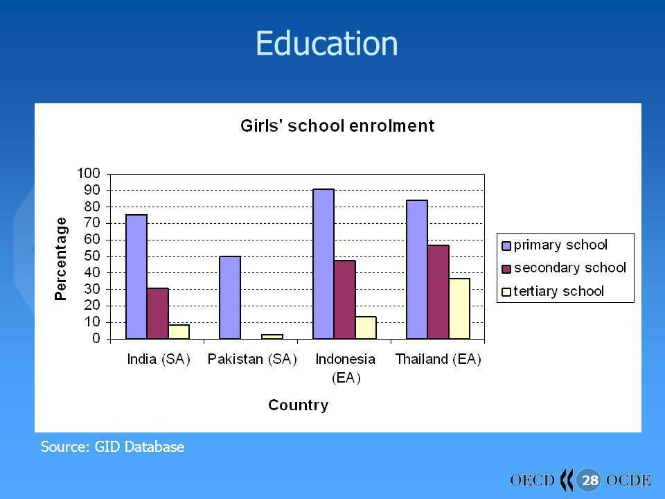 28 Education Source: GID Database
