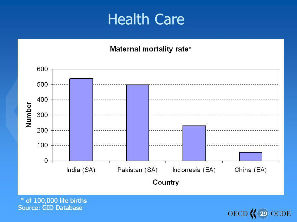 29 Health Care * of 100,000 life births Source: GID Database